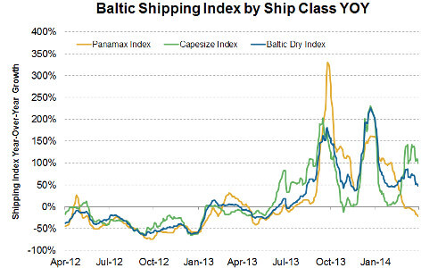 baltic dry index weighed down by panamax